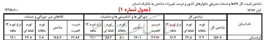 یک کمدی به نام «کارگروه تنظیم بازار کردستان» و دو کلمه حرف حساب!